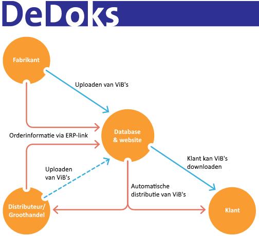DeDoks ViB Distributie